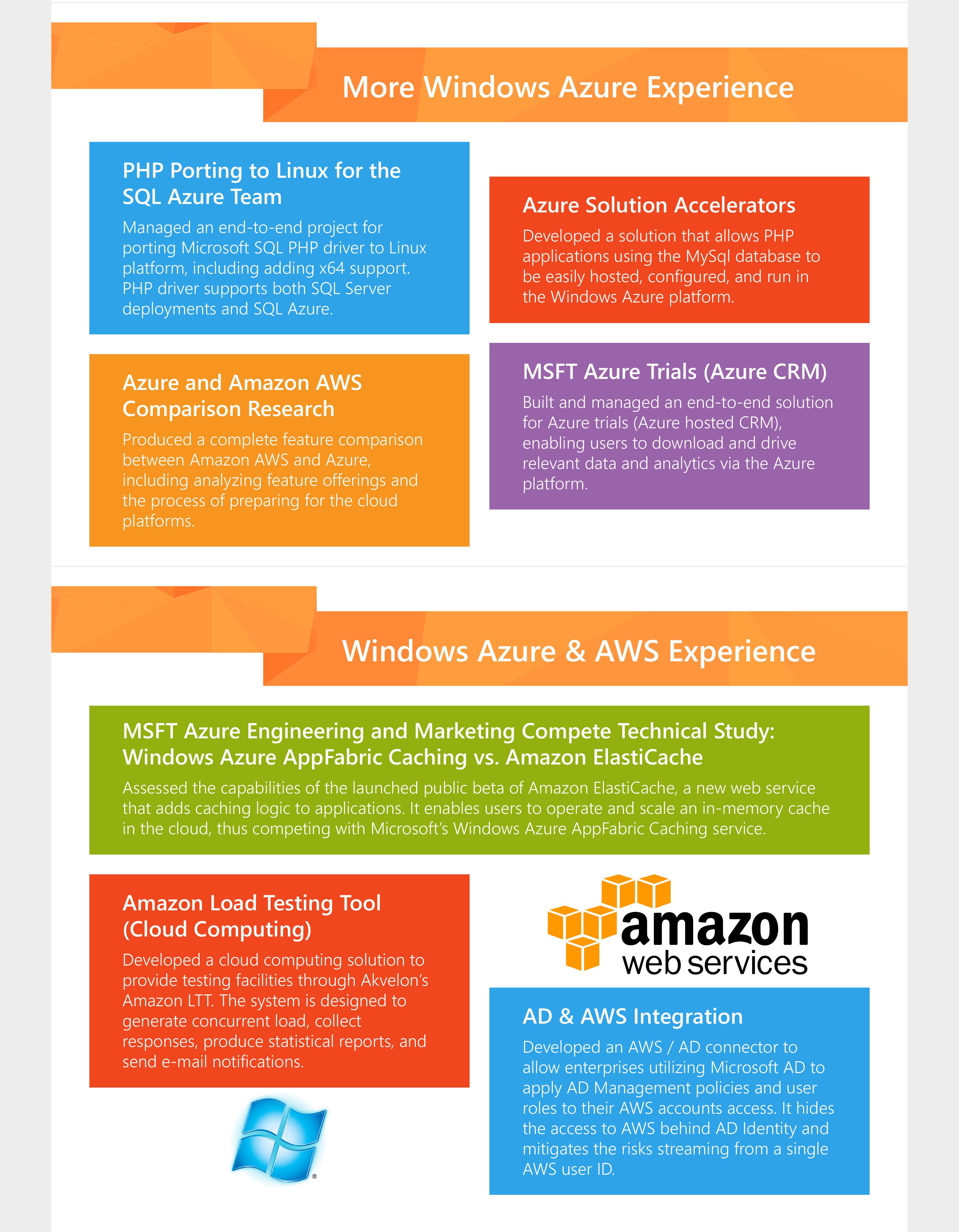Akvelon | Case Study: Akvelon Projects with Microsoft AZURE
